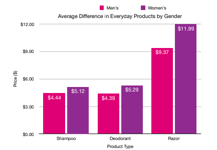 #AxthePinkTax raises awareness to gender inequality in product prices