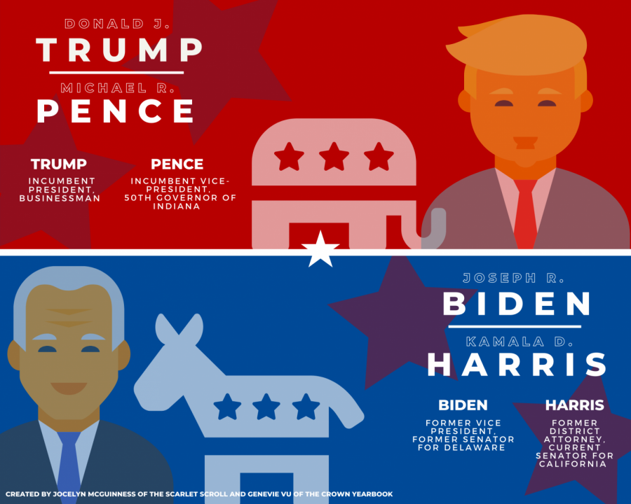 As the 2020 presidential election grows near, Democratic presidential nominee, former Vice President Joseph R. Biden, and Republican presidential nominee, incumbent President Donald J. Trump, will face off during various nationally-televised debates.