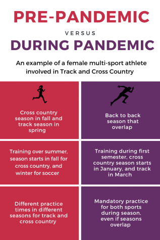 Multiple-sport athletes, like those who run both track and cross country, will have to find a way to balance their overlapping practice and competition schedules this year due to schedule changes as a result of the pandemic.