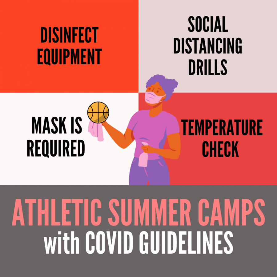 SAFETY FIRST: For teams to maintain a safe environment, school administration and the athletic department instated the following policies: Upon entering campus, students would have their temperatures checked, athletes would be required to wear a mask when they enter, but can take them off during socially-distanced drills. The athletics department posted a checklist and video on their Instagram explaining what the students need to be allowed back on campus.
