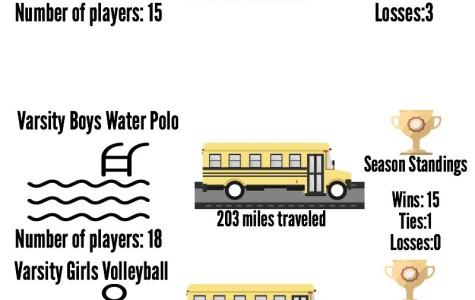 Fall Varsity Sports Stats