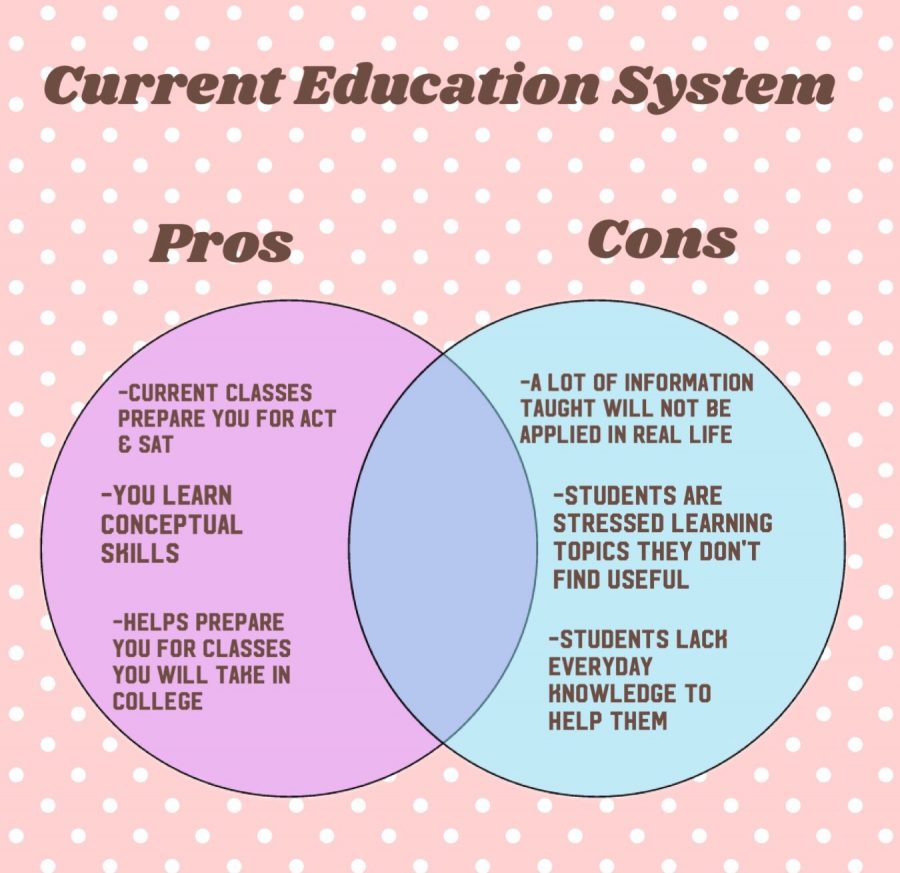 Our educated system is flawed