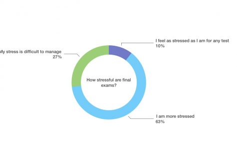 Students seek ways to alleviate stress during finals