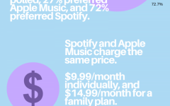 Spotify vs. Apple Music: streaming services offer unique music experiences