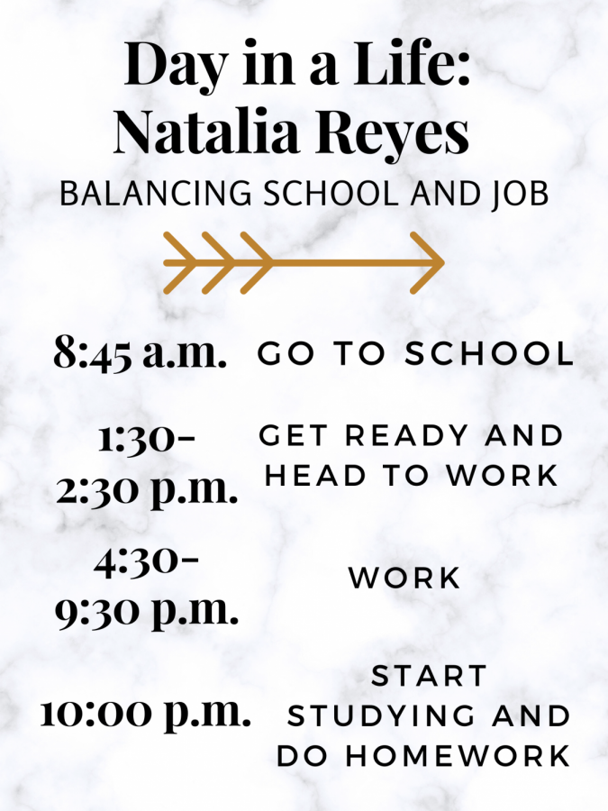 Senior Natalia Reyes breaks up her daily routine,  sticking to a schedule that allows her to balance her work and school schedule.